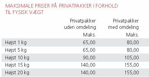 Post Danmarks portoregler – vittighed eller vanvid? – Forbrugerbloggen.dk